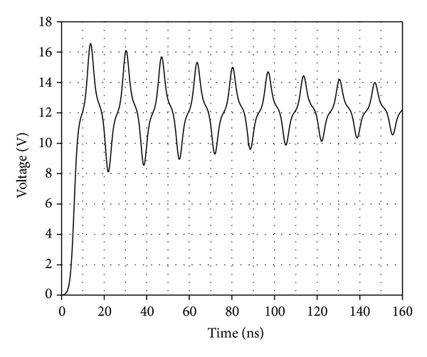 (b) Rise part of voltage at point A