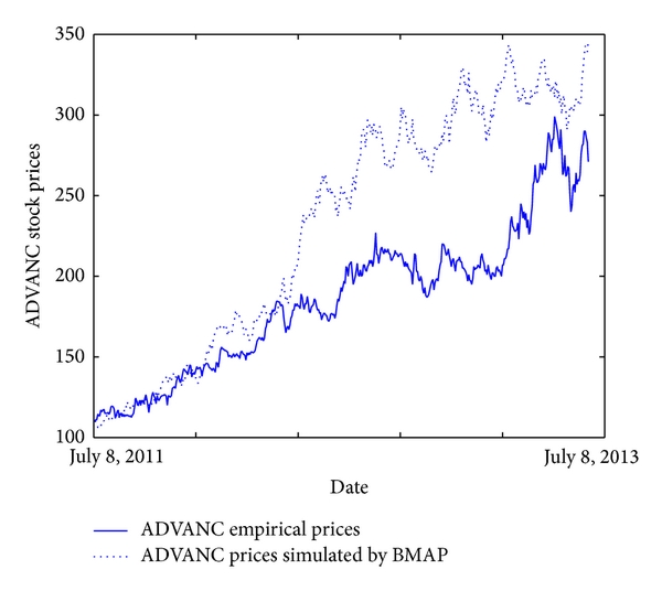(a) For ADVANC closed prices (ARPE = 23.268%)