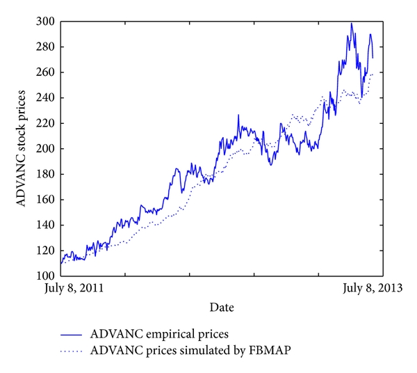(a) For ADVANC closed prices (ARPE = 6.9208%)