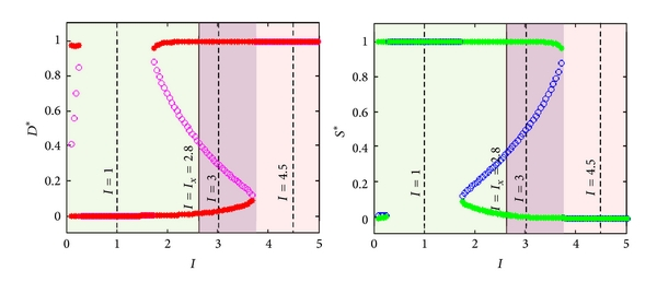 (c)  (red) and  (green) bifurcation diagrams with  as control parameter