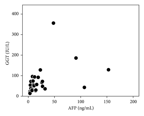 Improved Serum Alpha Fetoprotein Levels After Iron Reduction Therapy In Hcv Patients