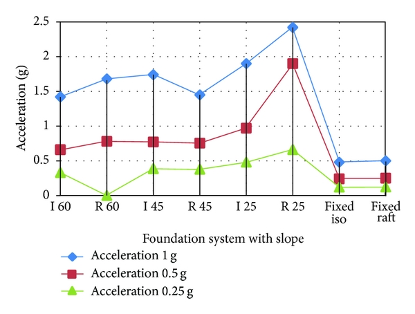 (e) Acceleration of top floor