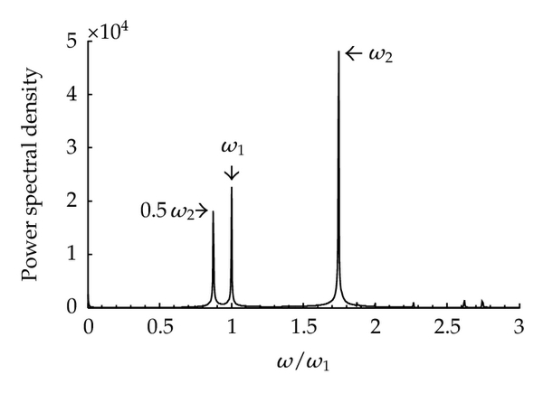 (b) Spectral chart of Figure 14(a)