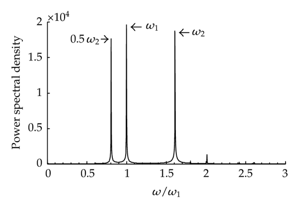 (d) Spectral chart of Figure 14(c)