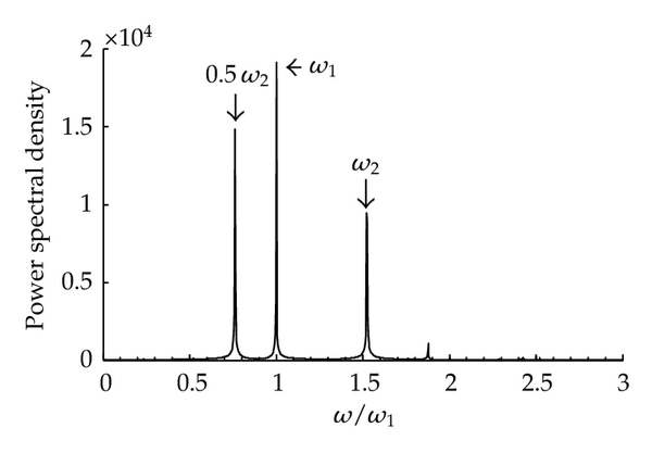 (f) Spectral chart of Figure 14(e)