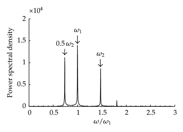 (h) Spectral chart of Figure 14(g)