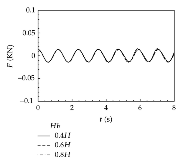 (b) vertical wave force