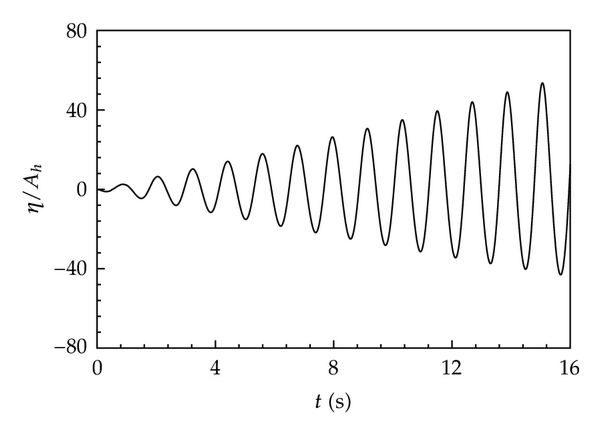 (a) Time histories of wave surface for case A