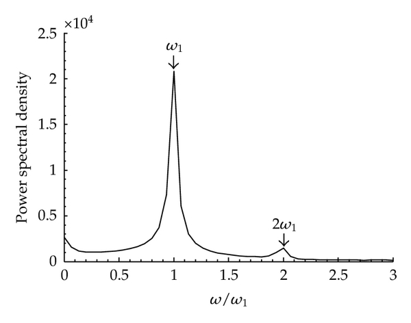 (b) Spectral chart for Case A