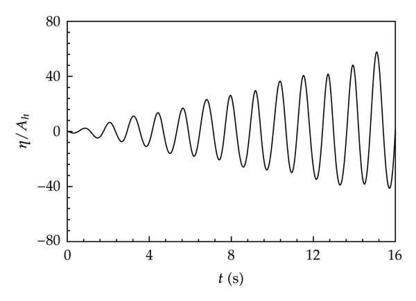 (c) Time histories of wave surface for case B