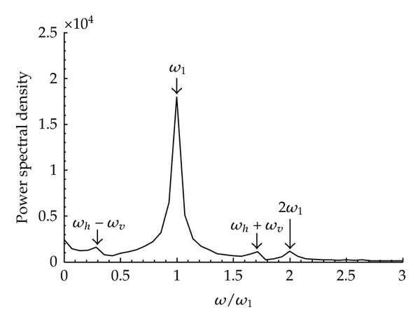 (d) Spectral chart for case B