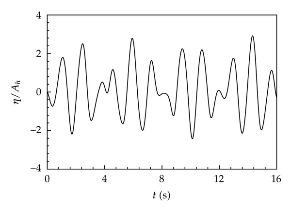 (e) Time histories of wave surface for case C