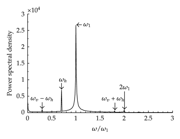 (f) Spectral chart for case C