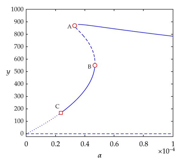 (d) Small interval of     𝛼     for ACI Case,     𝑠   1   = 4 0    ,     𝑠   2   = 0