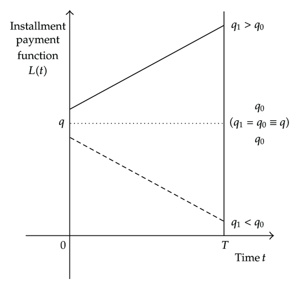 (a)    linear function of