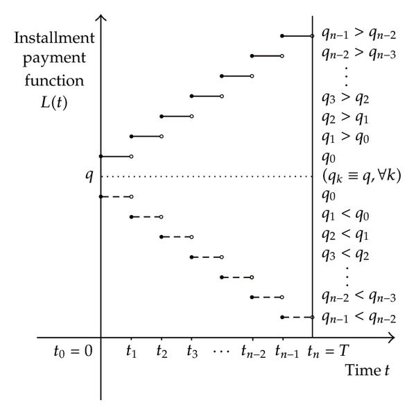 (b)    staircase function of