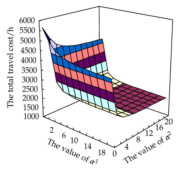(d) The total travel time