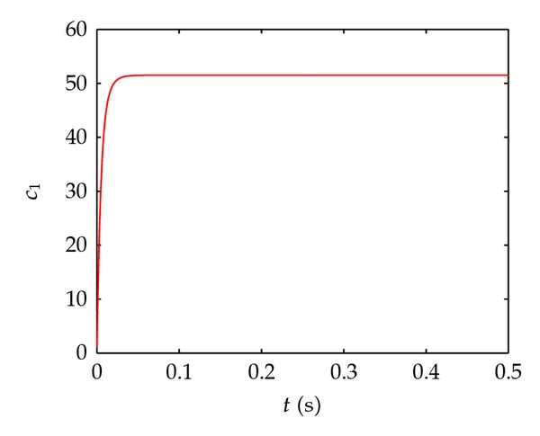 (c) The estimation of coupling strength     𝑐   1