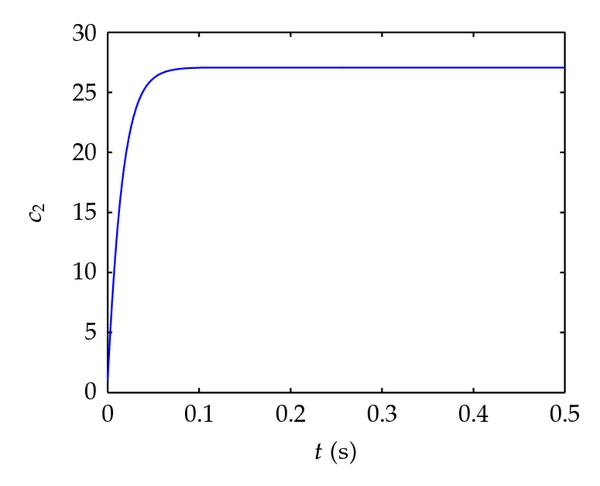 (d) The estimation of coupling strength     𝑐   2