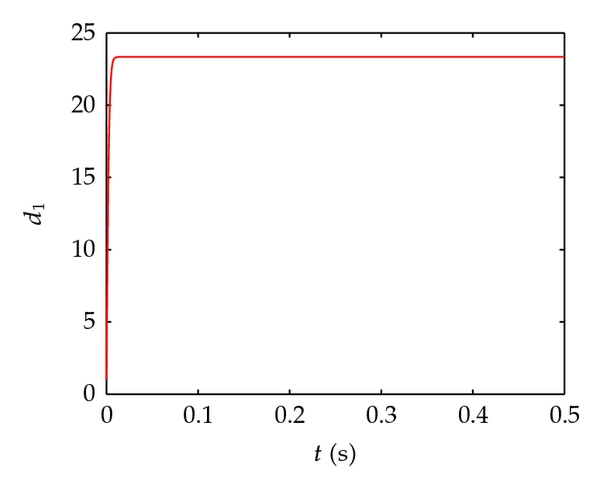 (c) The estimation of coupling strength     𝑑   1    .