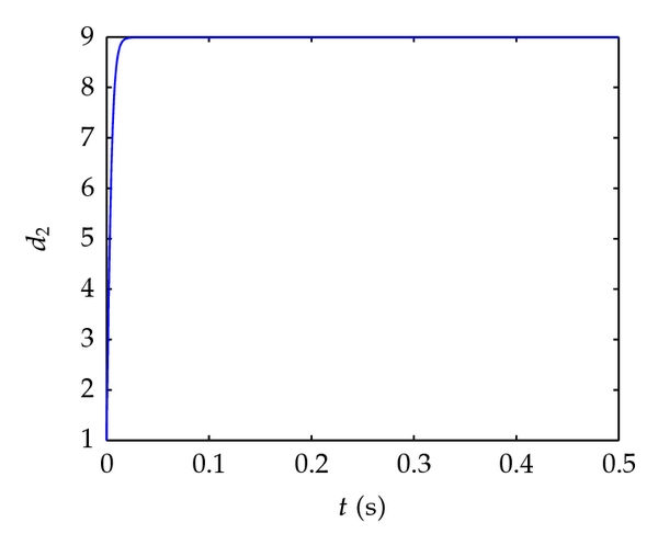 (d) The estimation of coupling strength     𝑑   2    .