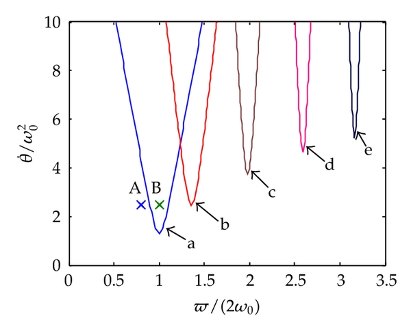 (a) First-order excited resonance