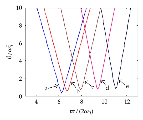 (b) Second-order excited resonance