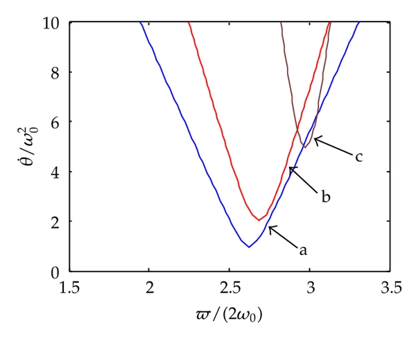(c) Combination resonance of difference types