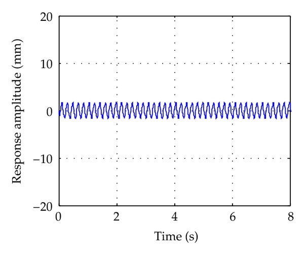 (a) Time responses of point A in Figure 7(a)