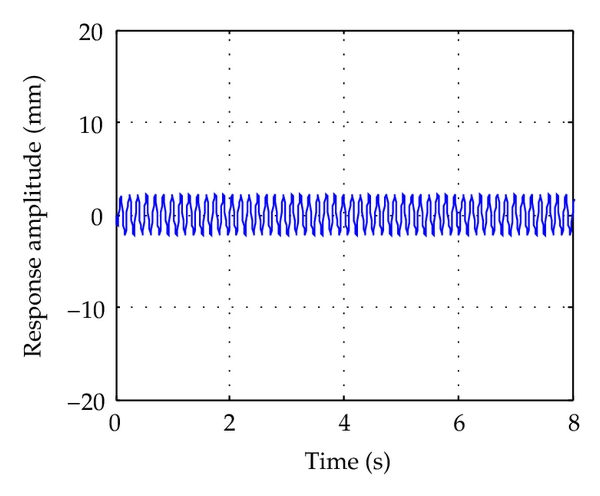 (b) Time responses of point B in Figure 7(a)