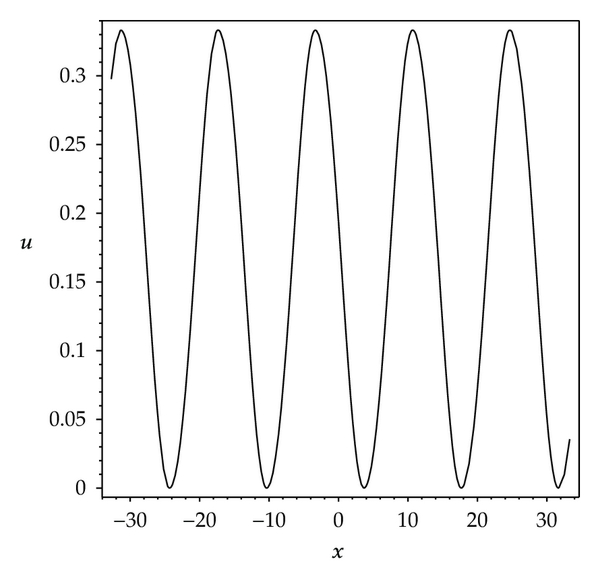 (a) Smooth periodic wave