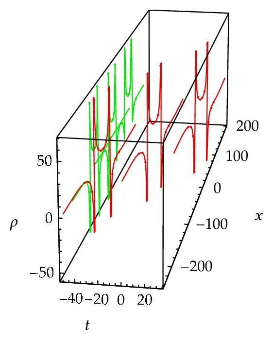 (b) 3D-curves and their projection