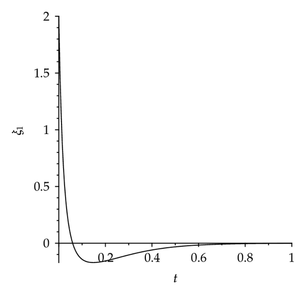(a) Perturbation of first inventory level