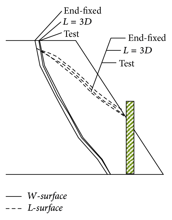 (a) Test,   , pile end fixed