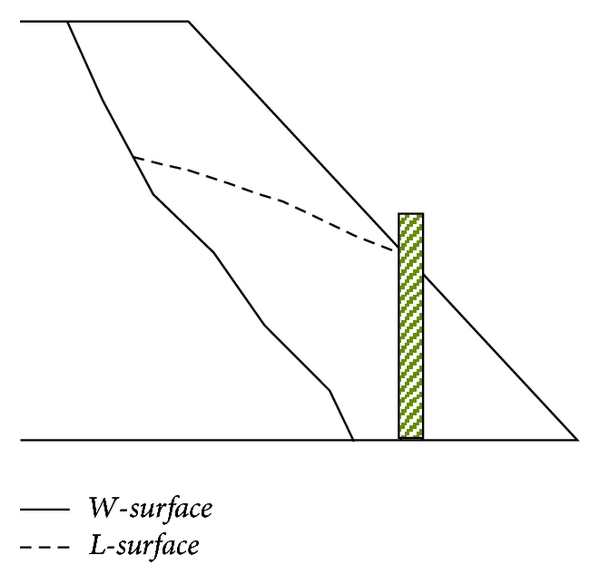 (c) Slope inclination changed to 1:1