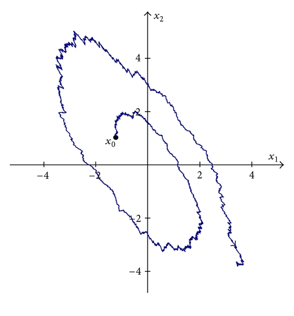 (a) Unstable path of the system (22) for