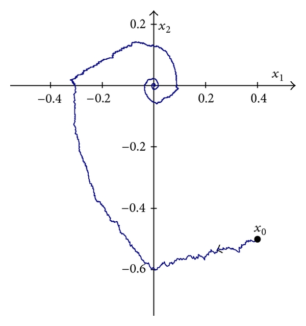 (a) Trajectory of the hybrid system