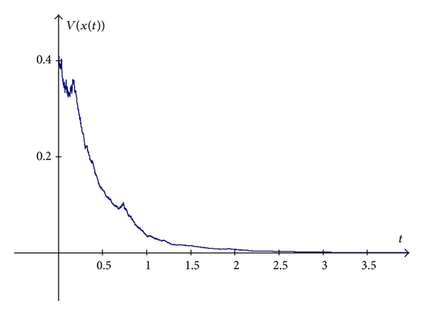 (b) Trajectory of the Lyapunov function