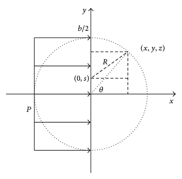 (b) Weighted average area