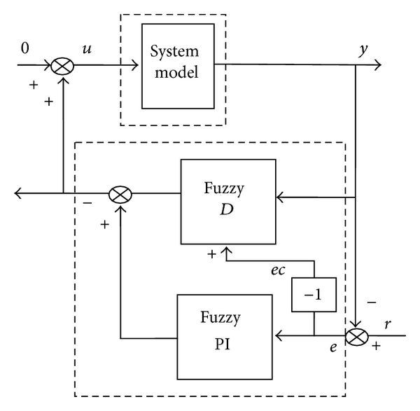 (a)  Another form of the fuzzy PID controller