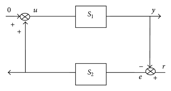 (b) Equivalent structure of the controller