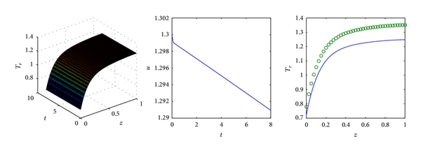 (a) Controlled by a reference function based 3D FLC with Symmetric triangle reference function