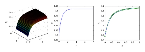 (c) Controlled by a reference function based 3D FLC with Cauchy reference function