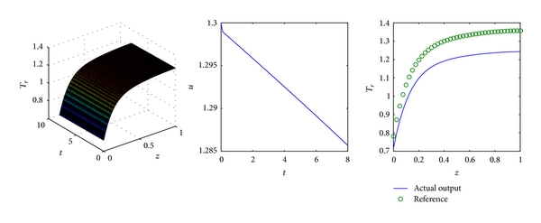 (d) Controlled by a reference function based 3D FLC with Laplace reference function