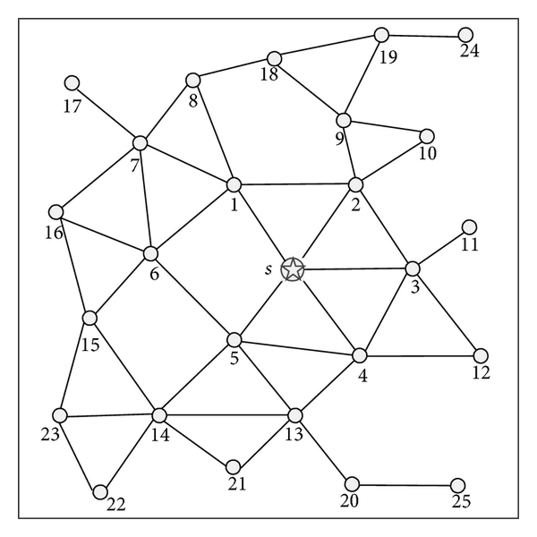 (a)   Network topology