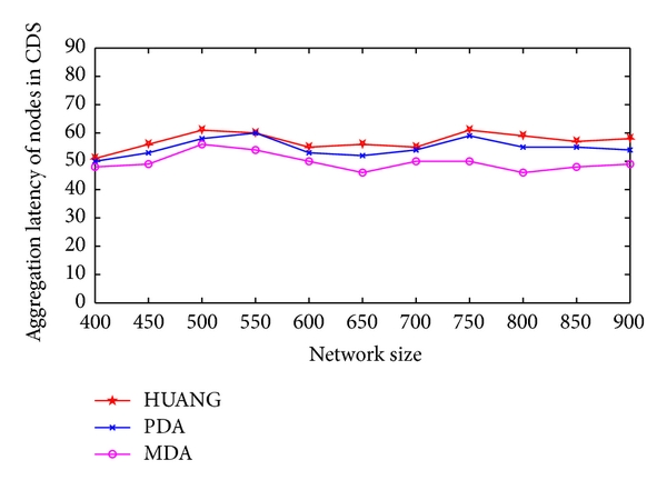 (c) Aggregation latency of nodes in CDS