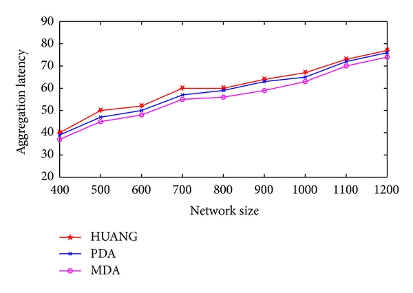 (d) Total aggregation latency