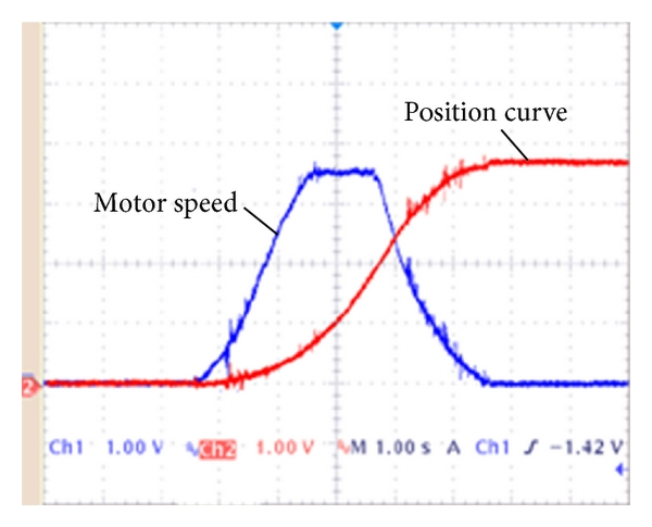 (a)  Position and speed curve