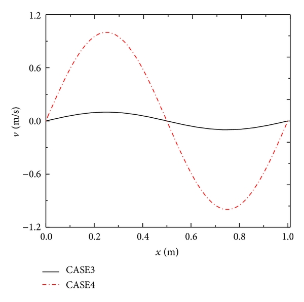 (d) Distribution of velocity    in