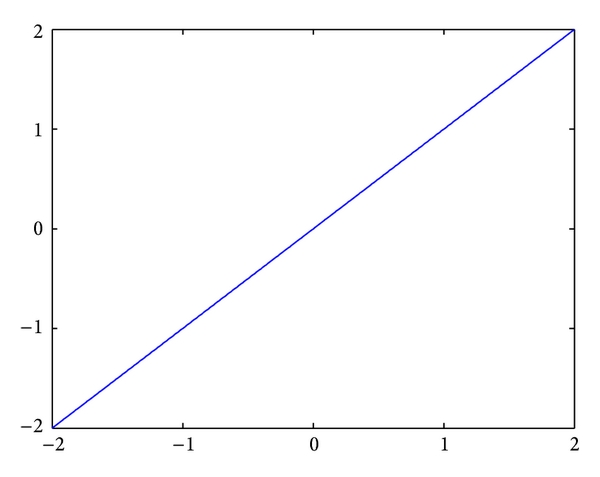 (a) Linear function